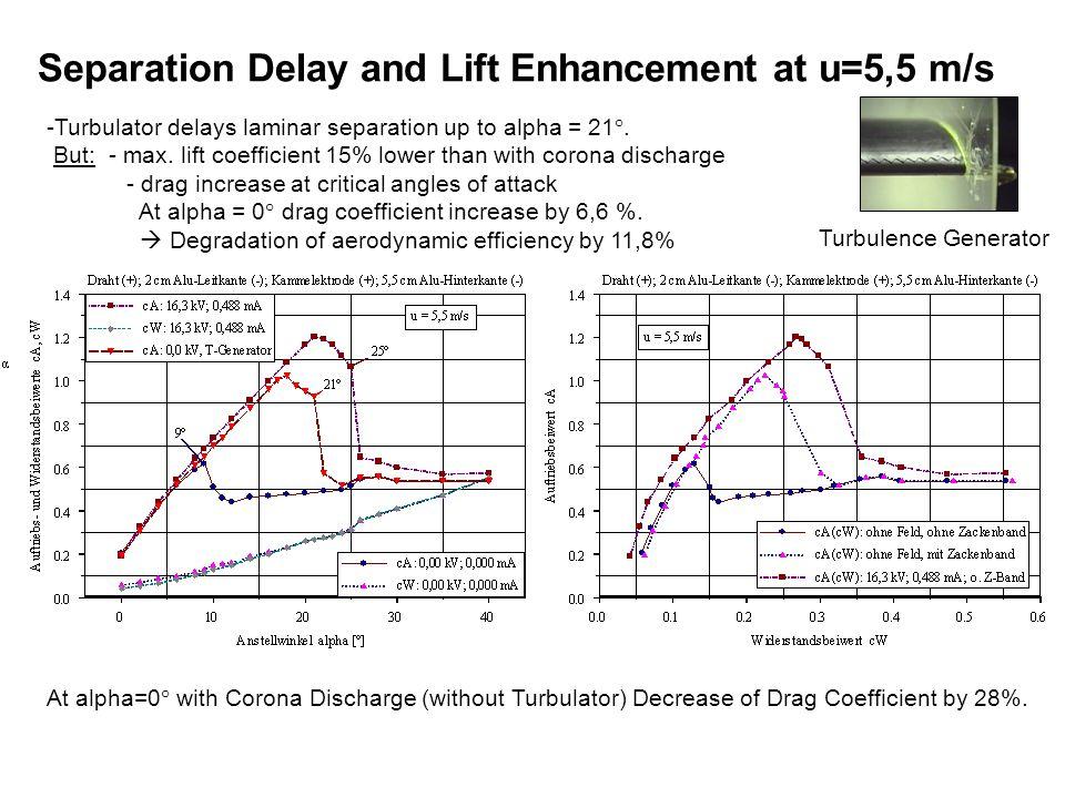 -Turbulator delays laminar separation up to alpha = 21°.