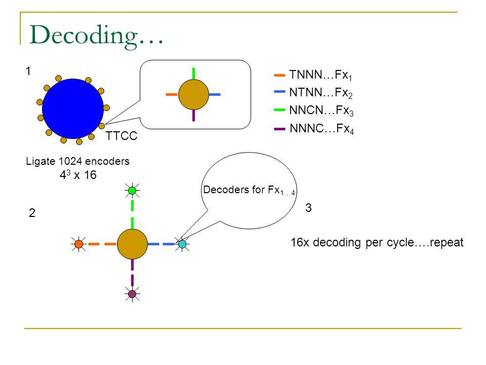 Decoding… Ligate 1024 encoders 4 3 x 16 1 TTCC TNNN…Fx 1 NTNN…Fx 2 NNCN…Fx 3 NNNC…Fx 4 2 Decoders for Fx 1…4 3 16x decoding per cycle….repeat