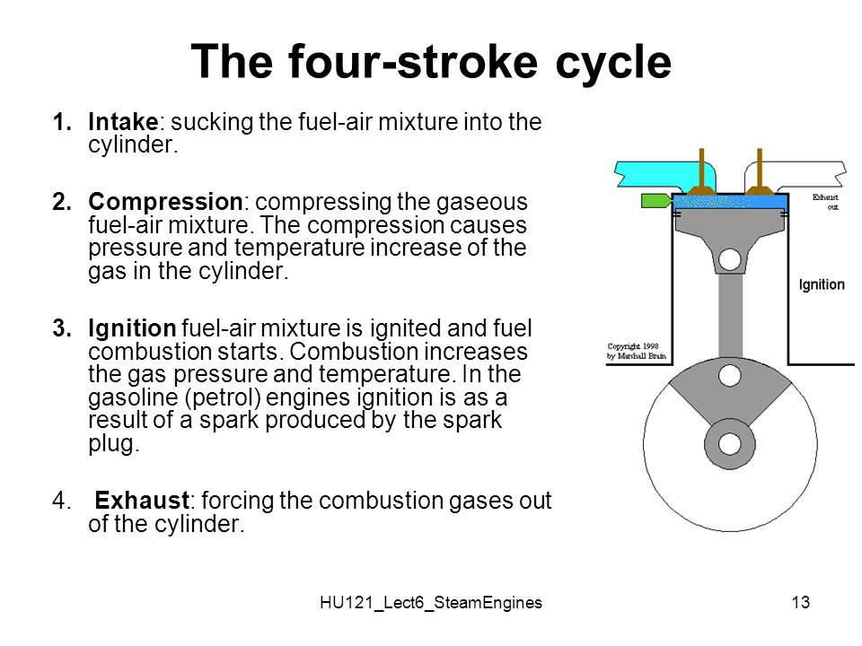 HU121_Lect6_SteamEngines13 The four-stroke cycle 1.Intake: sucking the fuel-air mixture into the cylinder. 2.Compression: compressing the gaseous fuel