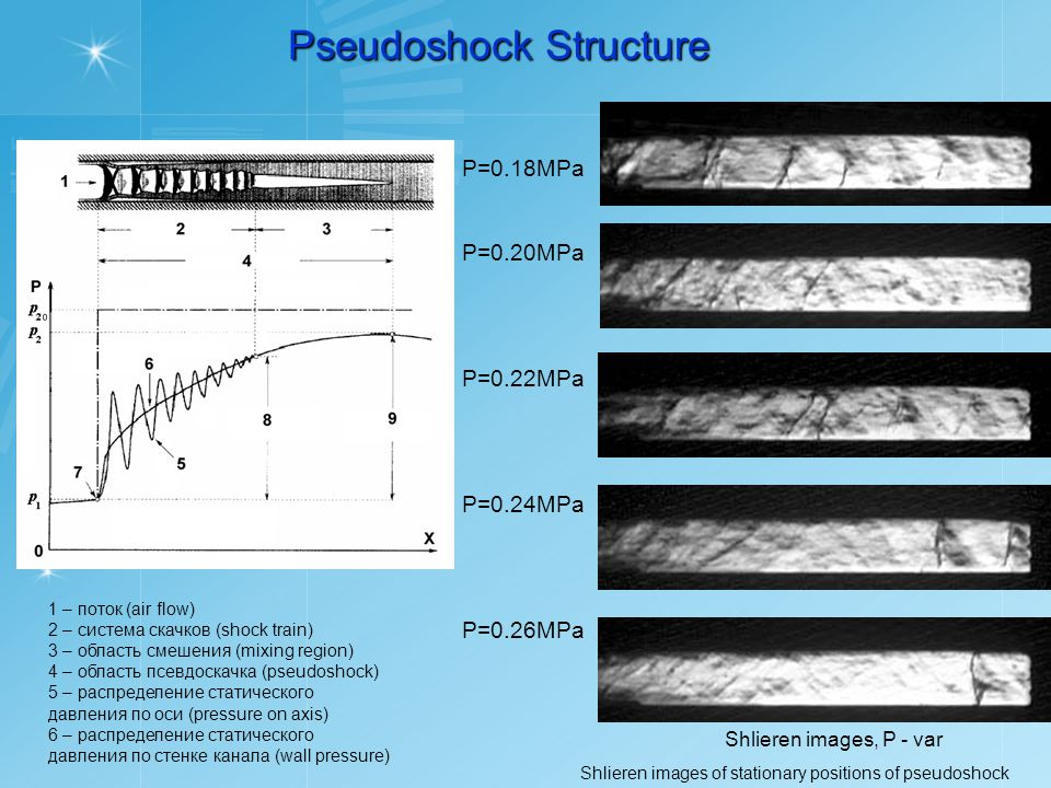 Pseudoshock Structure Shlieren images, P - var Shlieren images of stationary positions of pseudoshock Р=0.18MPa Р=0.20MPa Р=0.22MPa Р=0.24MPa Р=0.26MPa 1 – поток (air flow) 2 – система скачков (shock train) 3 – область смешения (mixing region) 4 – область псевдоскачка (pseudoshock) 5 – распределение статического давления по оси (pressure on axis) 6 – распределение статического давления по стенке канала (wall pressure)