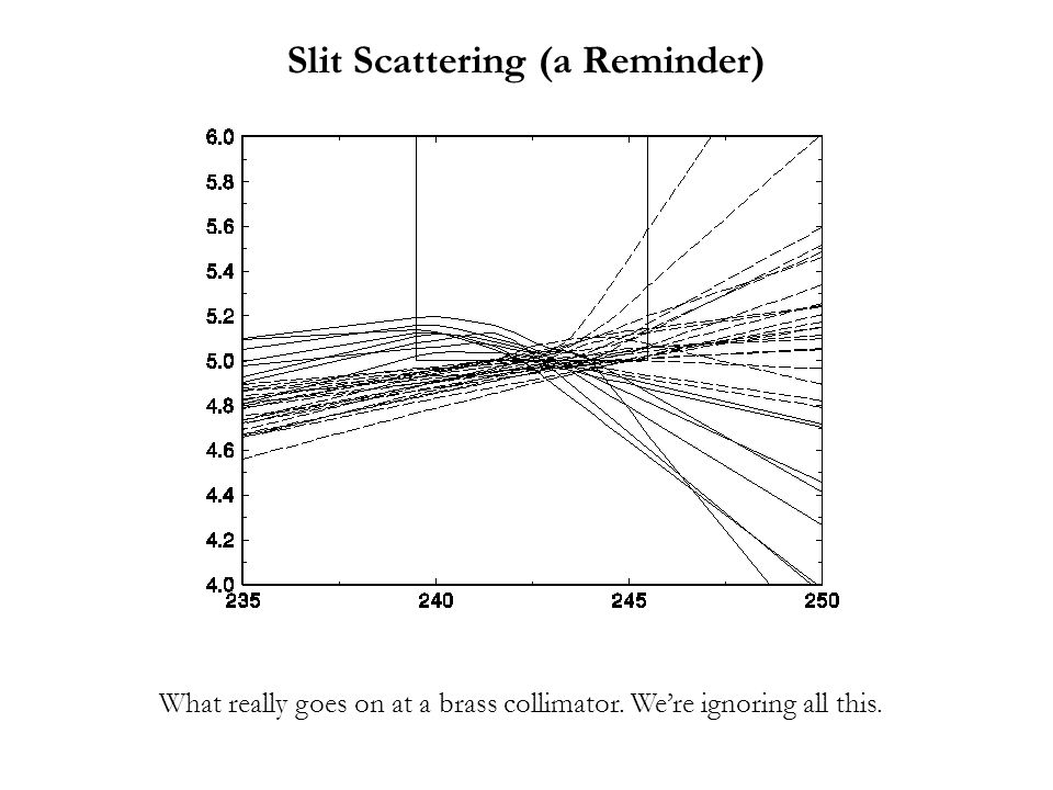 What really goes on at a brass collimator. We're ignoring all this. Slit Scattering (a Reminder)