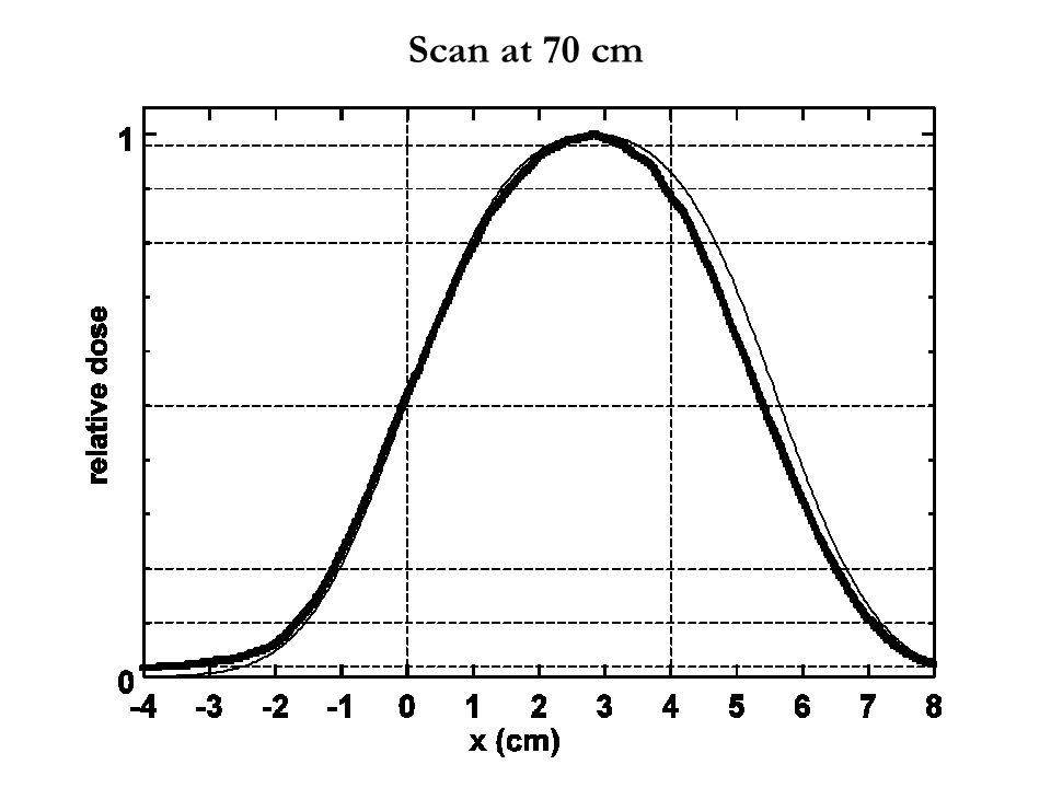 Scan at 70 cm