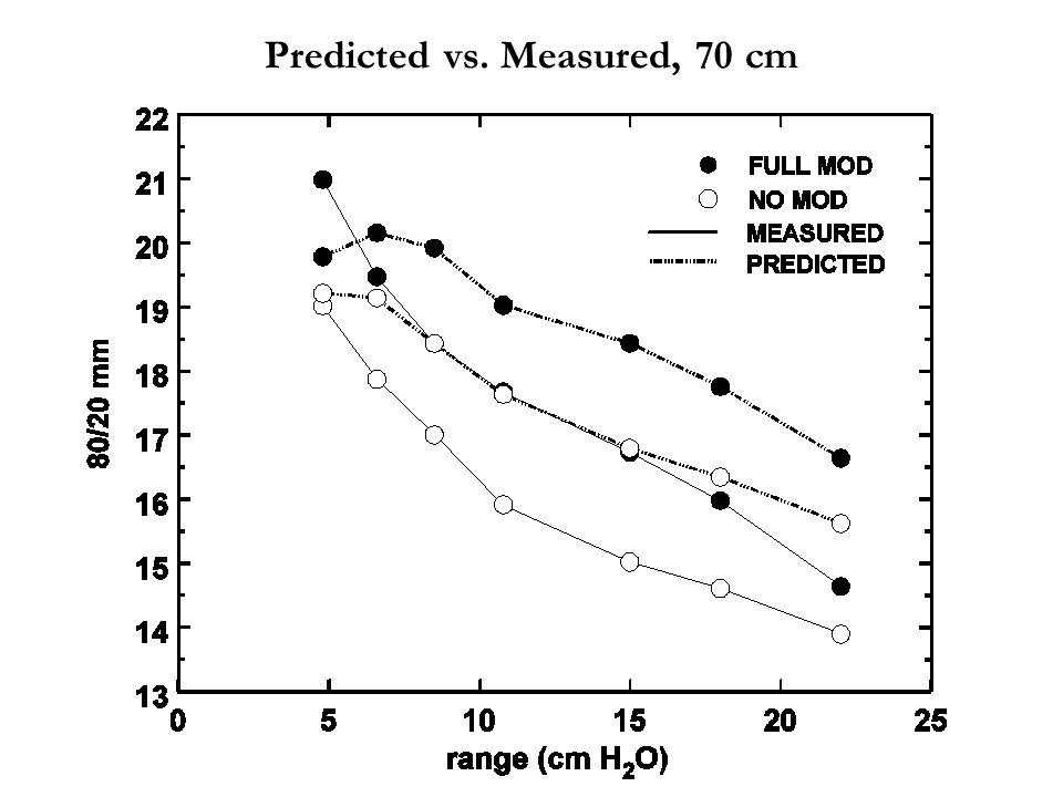 Predicted vs. Measured, 70 cm