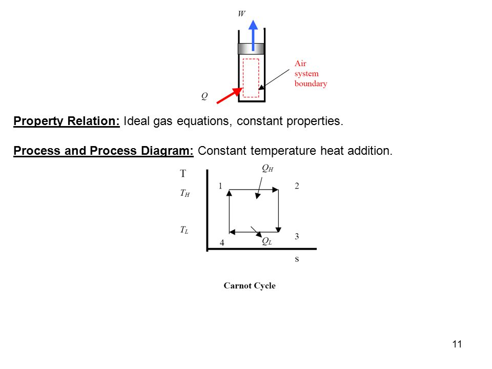 11 Property Relation: Ideal gas equations, constant properties. Process and Process Diagram: Constant temperature heat addition.