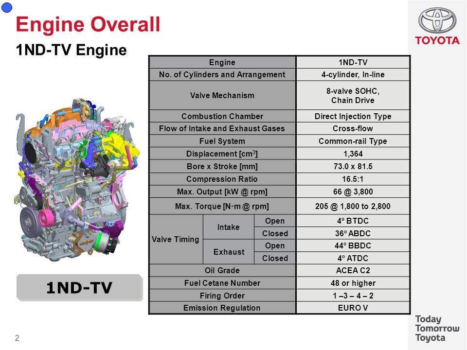 33 Engine Control System Overall Non-contact Accelerator Pedal Position Sensor Non-contact Throttle Position Sensor Accelerator Pedal Position Sensor ECM