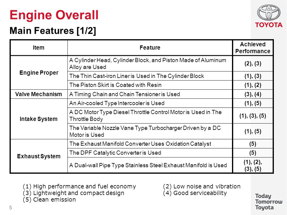 6 Engine Overall Main Features [2/2] ItemFeature Achieved Performance Lubrication System An Aluminum Alloy Made Water-cooled Type Oil Cooler is used(3) Element Replacement Type Oil Filter is Used(4) Oil Pump (Electrically Variable Oil Pressure Type) is Used (1), (2) Cooling System TOYOTA Genuine Super Long Life Coolant (SLLC) is Used(4) After Warm-up Circulation System is Used(1), (5) Fuel System A Common-rail Type Fuel Injection System is Used(1), (2), (5) Compensation Value and Data Matrix Code (DMC) Printed Piezo Type Injector is Used (1), (2), (5) Emission Control System A DC Motor Type EGR Valve is Used(1), (5) A Water-cooled Type EGR Cooler with Bypass Switching Valve is Used (1), (5) Engine Control System An Air Flow Meter is Used(5) The Non-contact Sensor is Used in The Accelerator Pedal Position Sensor and Throttle Position Sensor (1) A Catalyst Support Control is Used(5) A Pilot Injection Control is Used(1), (2), (5) A Oil Maintenance Management System is Used(4) Brake Override System is Used(1)