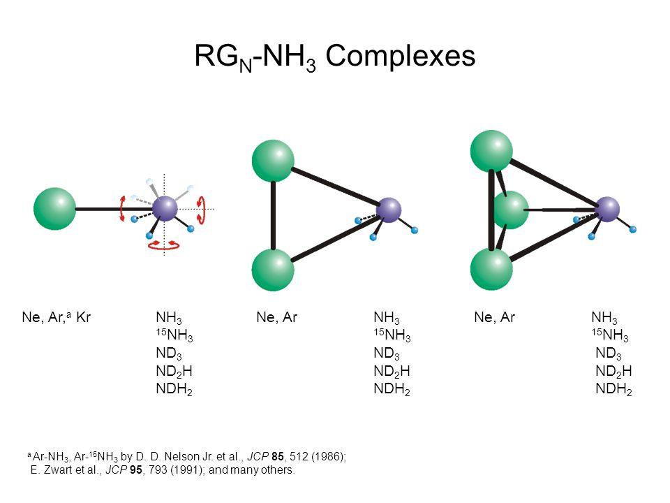 RG N -NH 3 Complexes Ne, Ar, a KrNH 3 Ne, Ar NH 3 Ne, Ar NH 3 15 NH 3 15 NH 3 15 NH 3 ND 3 ND 3 ND 3 ND 2 H ND 2 H ND 2 H NDH 2 NDH 2 NDH 2 a Ar-NH 3, Ar- 15 NH 3 by D.