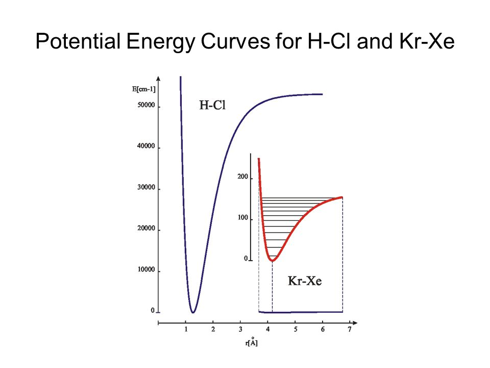 Potential Energy Curves for H-Cl and Kr-Xe