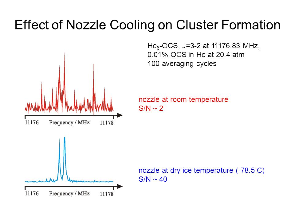 Effect of Nozzle Cooling on Cluster Formation He 6 -OCS, J=3-2 at 11176.83 MHz, 0.01% OCS in He at 20.4 atm 100 averaging cycles nozzle at room temperature S/N ~ 2 nozzle at dry ice temperature (-78.5 C) S/N ~ 40
