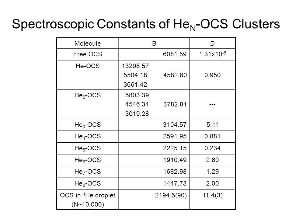 Spectroscopic Constants of He N -OCS Clusters MoleculeBD Free OCS6081.591.31x10 -5 He-OCS13208.57 5504.18 4582.80 3661.42 0.950 He 2 -OCS 5803.39 4546.34 3782.81 3019.28 --- He 3 -OCS 3104.575.11 He 4 -OCS2591.950.881 He 5 -OCS2225.150.234 He 6 -OCS1910.492.60 He 7 -OCS1682.981.29 He 8 -OCS1447.732.00 OCS in 4 He droplet (N~10,000) 2194.5(90)11.4(3)