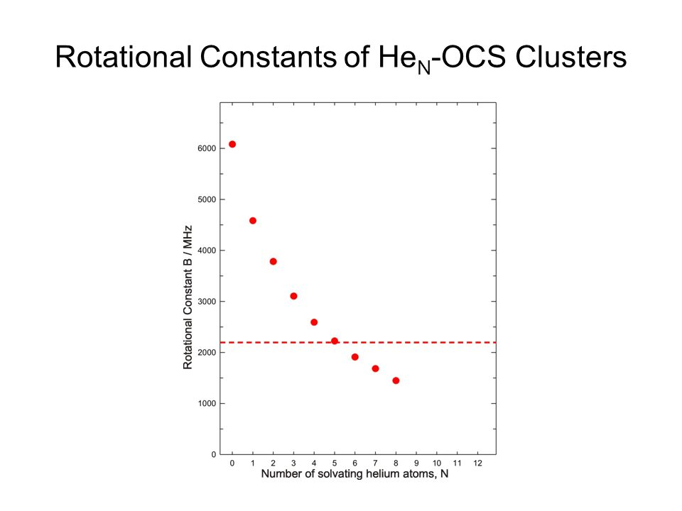 Rotational Constants of He N -OCS Clusters