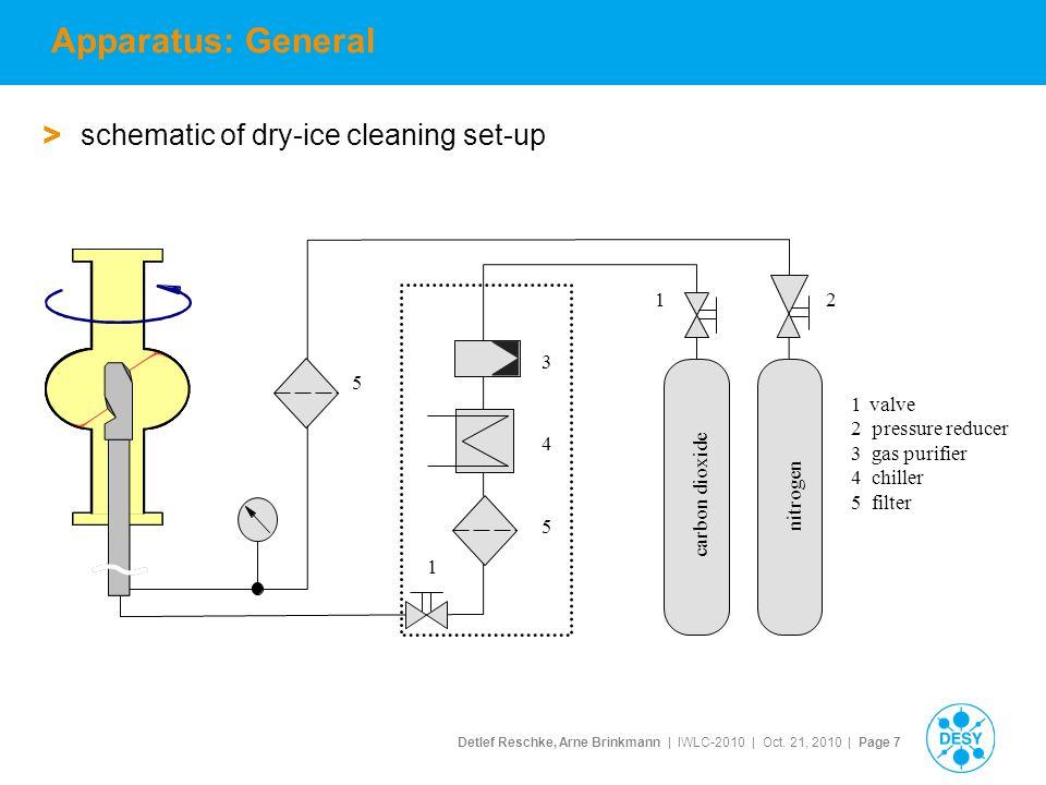 Detlef Reschke, Arne Brinkmann | IWLC-2010 | Oct. 21, 2010 | Page 7 Apparatus: General > schematic of dry-ice cleaning set-up nitrogen carbon dioxide