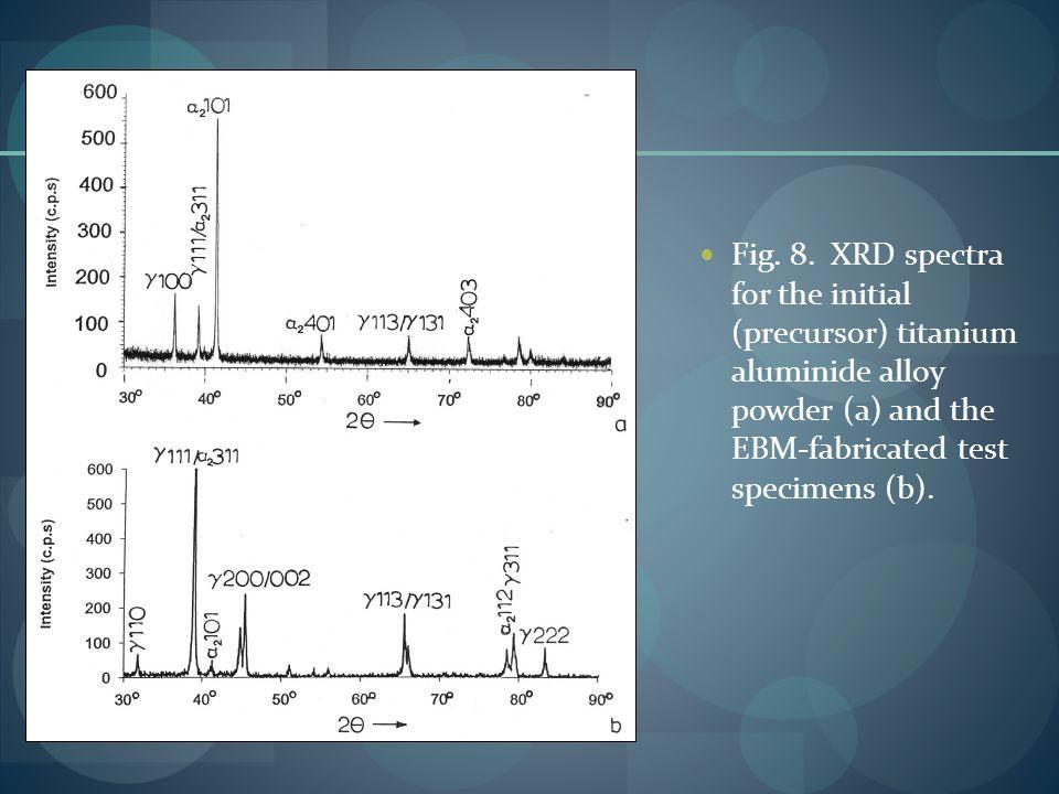 Fig. 8. XRD spectra for the initial (precursor) titanium aluminide alloy powder (a) and the EBM-fabricated test specimens (b).