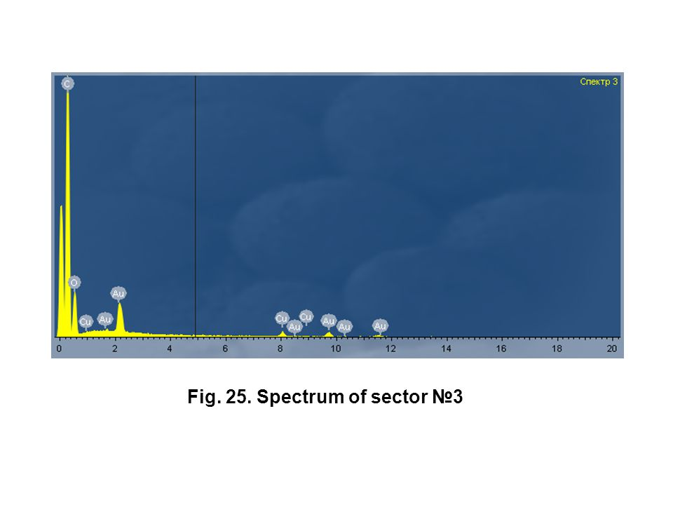 Fig. 25. Spectrum of sector №3