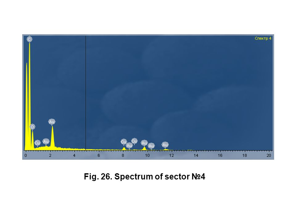 Fig. 26. Spectrum of sector №4