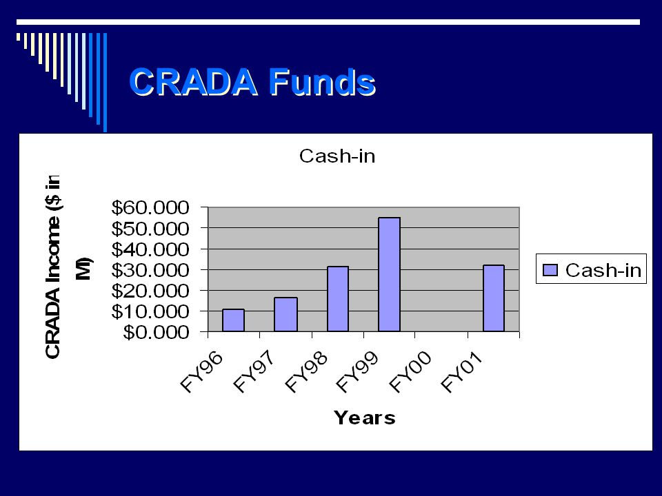 CRADA Funds
