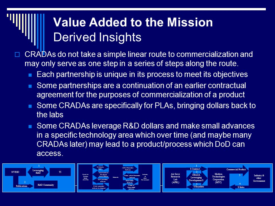 Value Added to the Mission Derived Insights  CRADAs do not take a simple linear route to commercialization and may only serve as one step in a series of steps along the route.