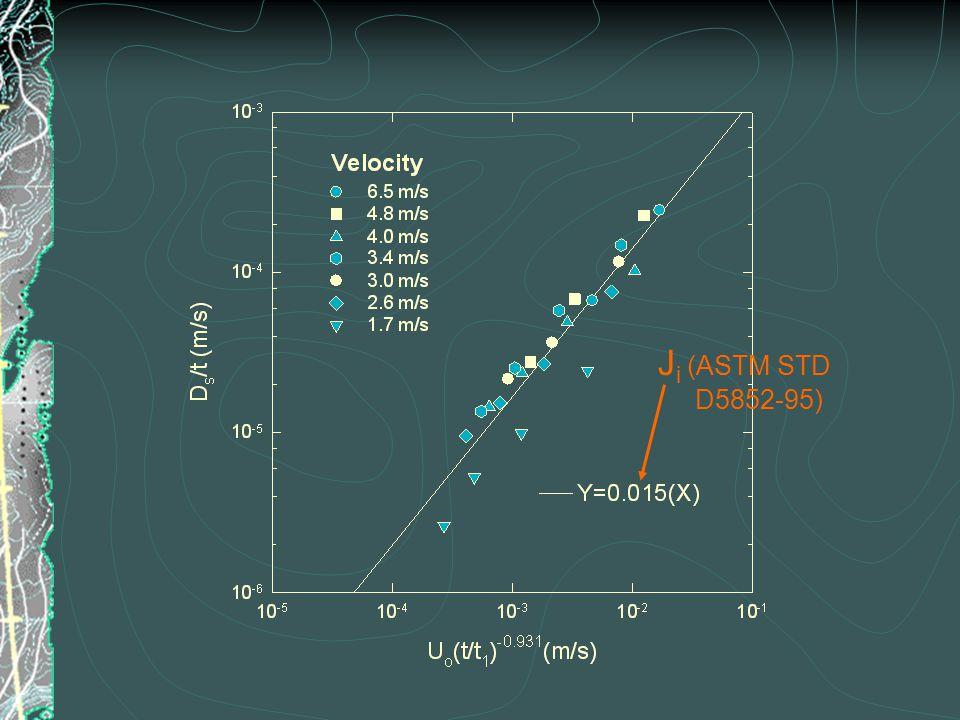 J i (ASTM STD D5852-95)