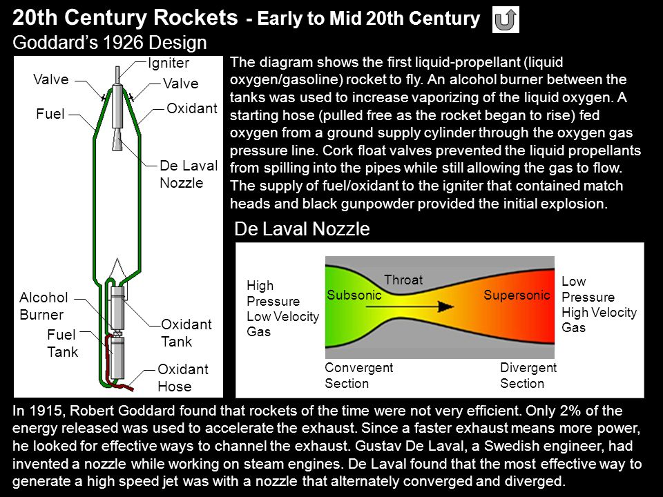 De Laval Nozzle 20th Century Rockets - Early to Mid 20th Century Goddard's 1926 Design In 1915, Robert Goddard found that rockets of the time were not