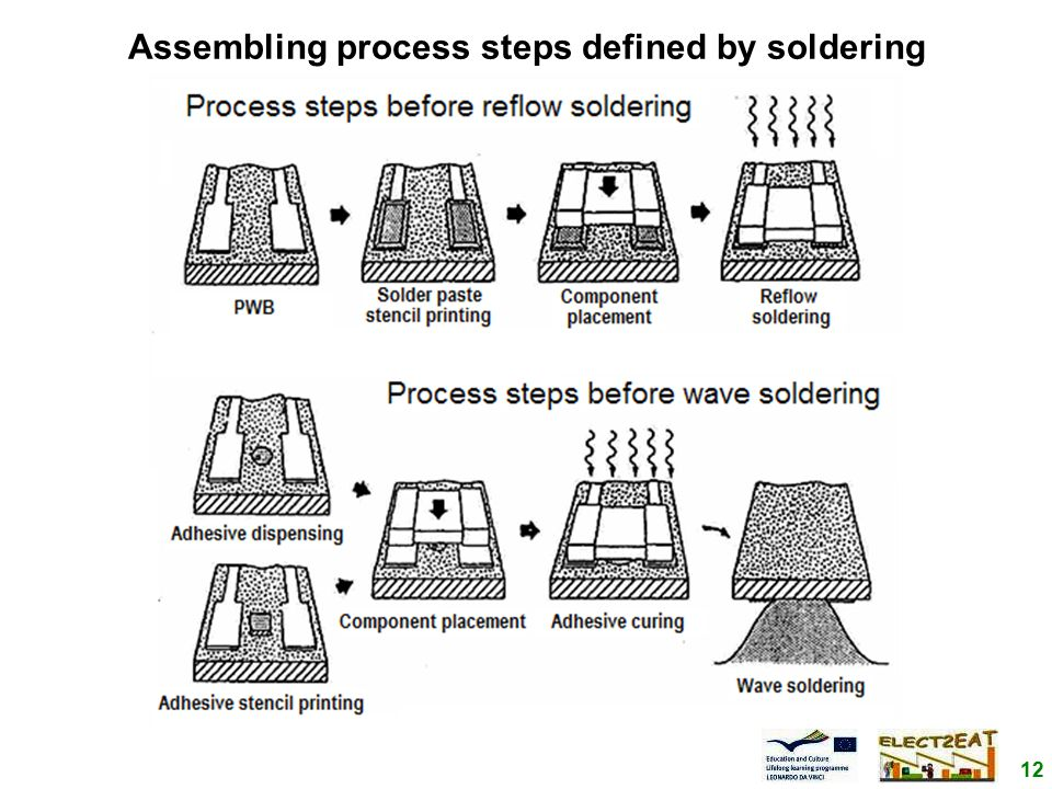 12 Assembling process steps defined by soldering