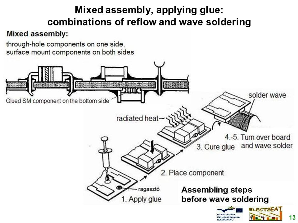 13 Mixed assembly, applying glue: combinations of reflow and wave soldering
