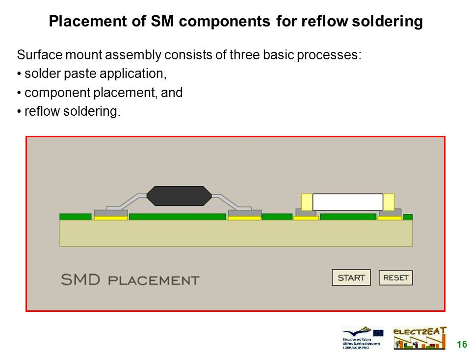16 Placement of SM components for reflow soldering Surface mount assembly consists of three basic processes: solder paste application, component placement, and reflow soldering.