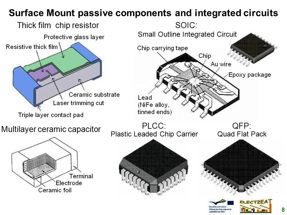 8 Surface Mount passive components and integrated circuits Multilayer ceramic capacitor PLCC: Plastic Leaded Chip Carrier QFP: Quad Flat Pack Thick film chip resistorSOIC: Small Outline Integrated Circuit