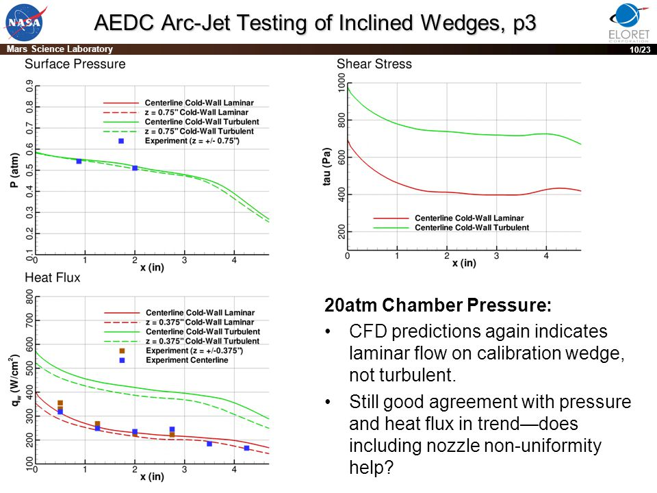 PRE-DECISIONAL DRAFT; For planning and discussion purposes only 10 Mars Science Laboratory 10/23 AEDC Arc-Jet Testing of Inclined Wedges, p3 20atm Chamber Pressure: CFD predictions again indicates laminar flow on calibration wedge, not turbulent.