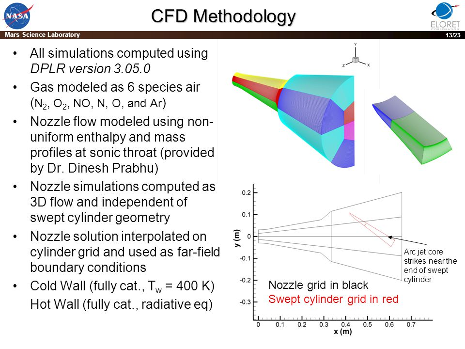 PRE-DECISIONAL DRAFT; For planning and discussion purposes only 13 Mars Science Laboratory 13/23 CFD Methodology All simulations computed using DPLR version 3.05.0 Gas modeled as 6 species air ( N 2, O 2, NO, N, O, and Ar ) Nozzle flow modeled using non- uniform enthalpy and mass profiles at sonic throat (provided by Dr.