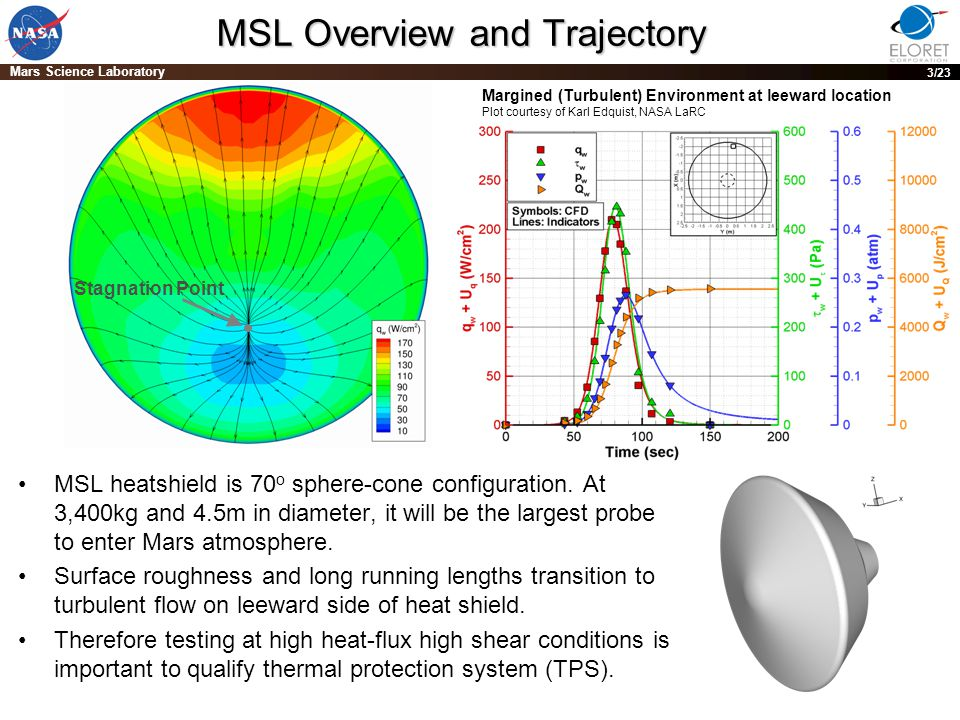 PRE-DECISIONAL DRAFT; For planning and discussion purposes only 3 Mars Science Laboratory 3/23 MSL Overview and Trajectory MSL heatshield is 70 o sphere-cone configuration.