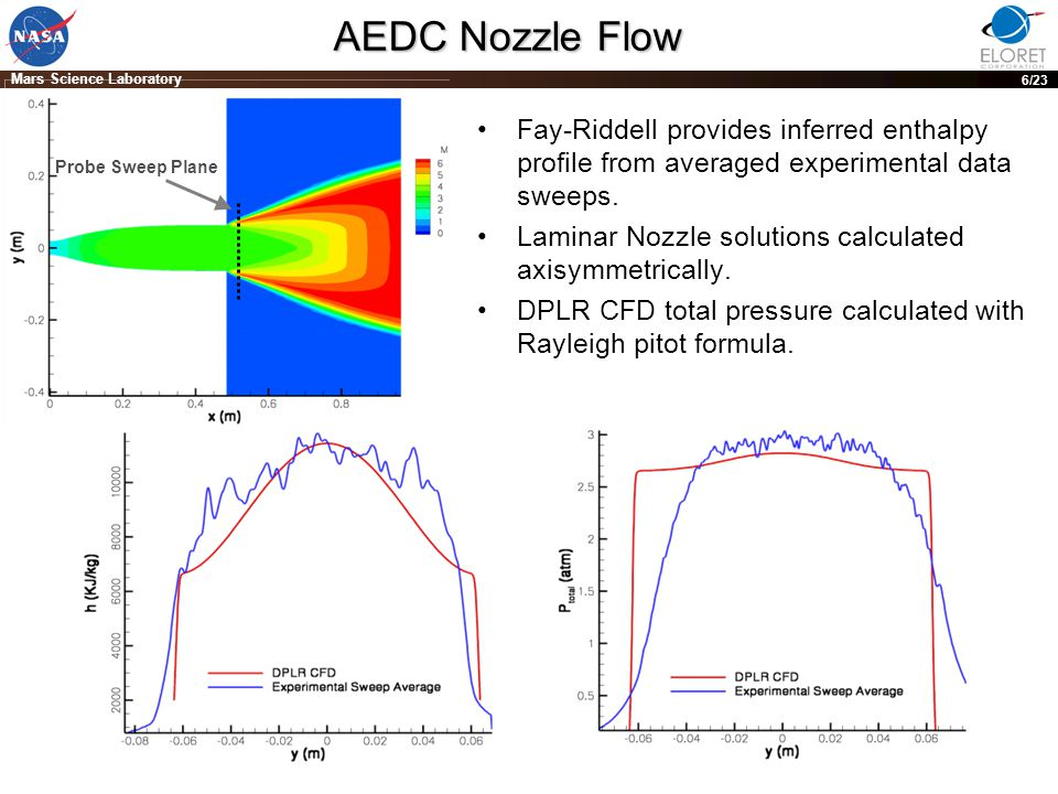 PRE-DECISIONAL DRAFT; For planning and discussion purposes only 6 Mars Science Laboratory 6/23 AEDC Nozzle Flow Fay-Riddell provides inferred enthalpy profile from averaged experimental data sweeps.