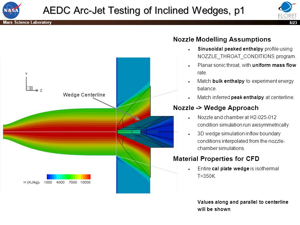 PRE-DECISIONAL DRAFT; For planning and discussion purposes only 8 Mars Science Laboratory 8/23 AEDC Arc-Jet Testing of Inclined Wedges, p1 Nozzle Modelling Assumptions Sinusoidal peaked enthalpy profile using NOZZLE_THROAT_CONDITIONS program.