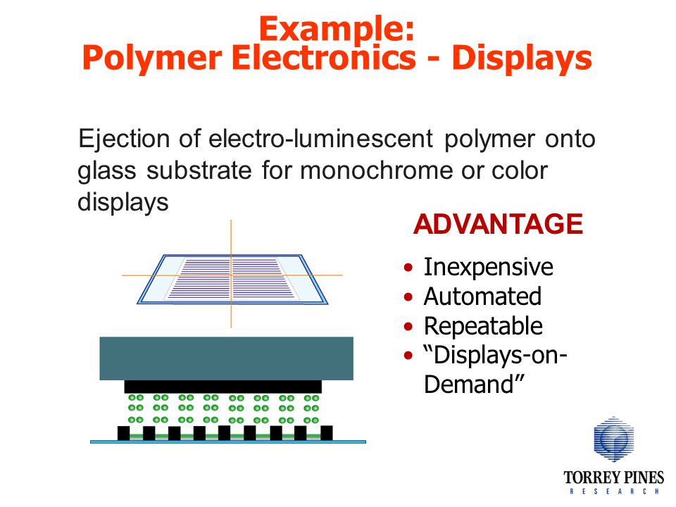 Example: Polymer Electronics - Displays Ejection of electro-luminescent polymer onto glass substrate for monochrome or color displays ADVANTAGE Inexpensive Automated Repeatable Displays-on- Demand