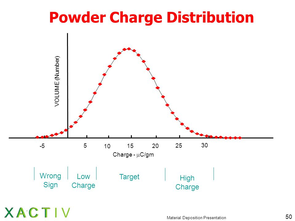 Material Deposition Presentation 50 Powder Charge Distribution 5 10 1520 25 30 Charge -  C/gm VOLUME (Number) -5 Wrong Sign Low Charge Target High Charge