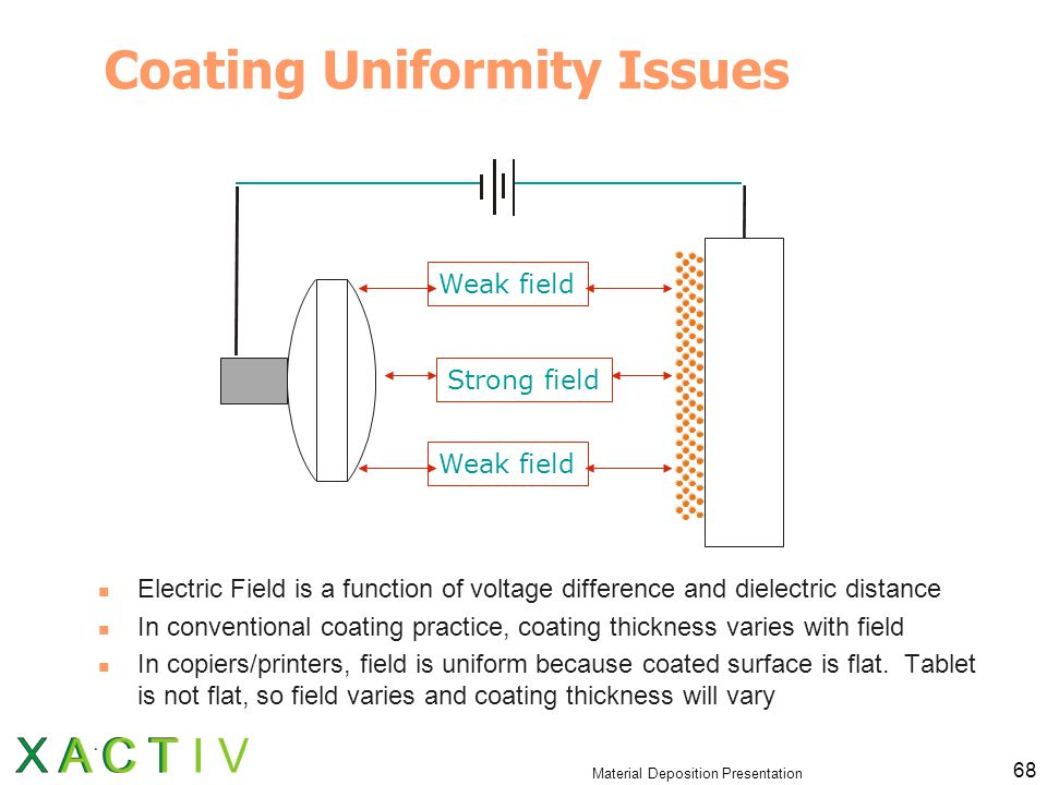 Material Deposition Presentation 68 Coating Uniformity Issues Electric Field is a function of voltage difference and dielectric distance In conventional coating practice, coating thickness varies with field In copiers/printers, field is uniform because coated surface is flat.