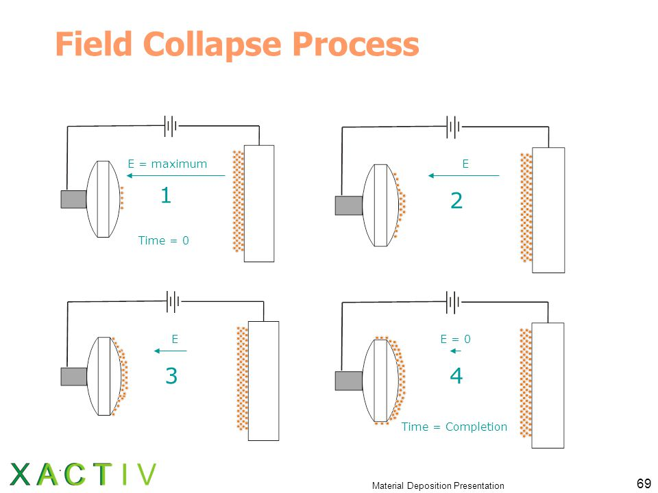 Material Deposition Presentation 69 Field Collapse Process 1 2 34 Time = 0 Time = Completion E = maximum E = 0E E