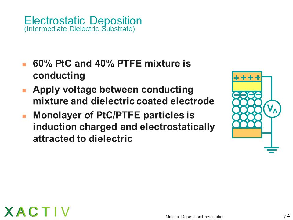Material Deposition Presentation 74 Electrostatic Deposition (Intermediate Dielectric Substrate) 60% PtC and 40% PTFE mixture is conducting Apply voltage between conducting mixture and dielectric coated electrode Monolayer of PtC/PTFE particles is induction charged and electrostatically attracted to dielectric VAVA
