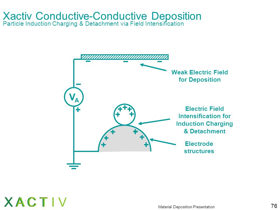 Material Deposition Presentation 76 Xactiv Conductive-Conductive Deposition Particle Induction Charging & Detachment via Field Intensification VAVA Electric Field Intensification for Induction Charging & Detachment Weak Electric Field for Deposition Electrode structures