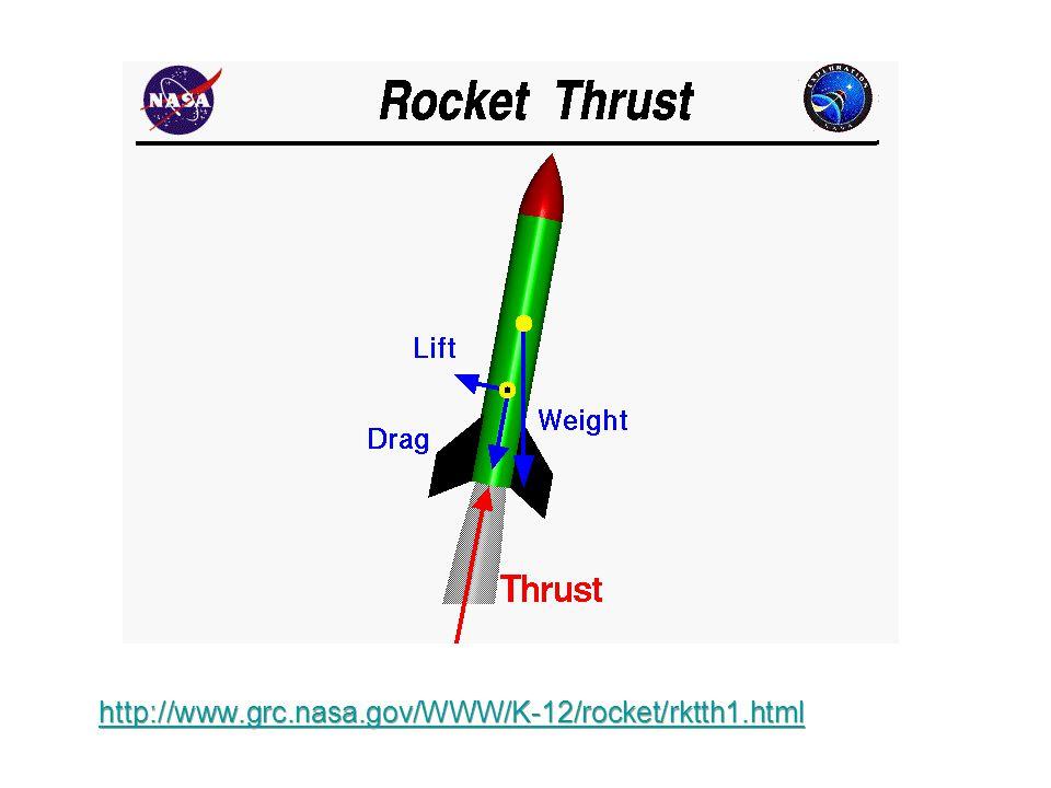 Forces on a Rocket http://www.grc.nasa.gov/WWW/K-12/rocket/rktth1.html