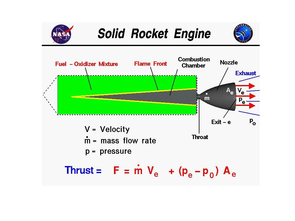 Rocket thrust summary