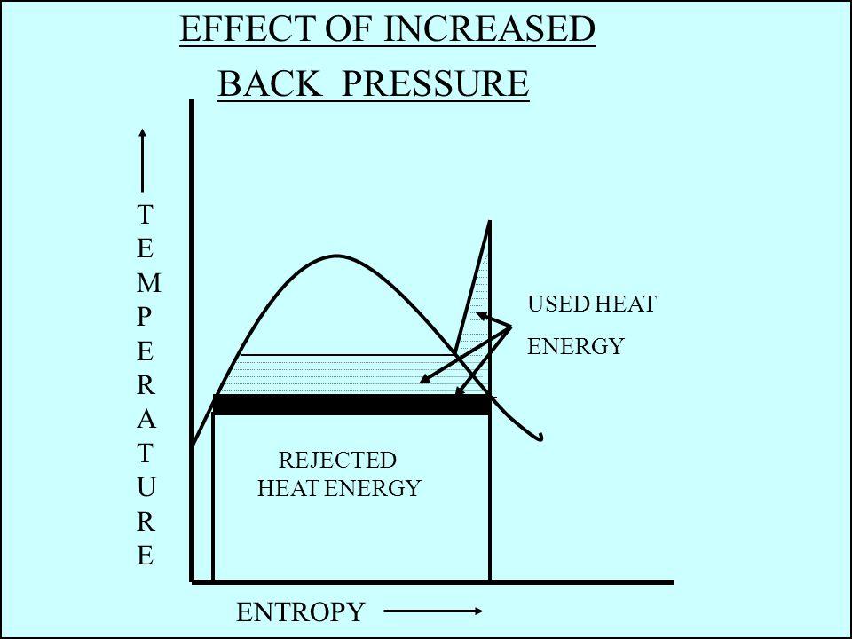 EFFECT OF INCREASED BACK PRESSURE USED HEAT ENERGY REJECTED HEAT ENERGY TEMPERATURETEMPERATURE ENTROPY