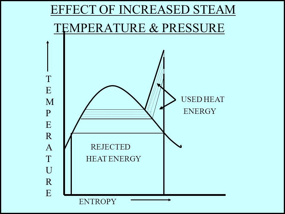 EFFECT OF INCREASED STEAM TEMPERATURE & PRESSURE TEMPERATURETEMPERATURE ENTROPY USED HEAT ENERGY REJECTED HEAT ENERGY