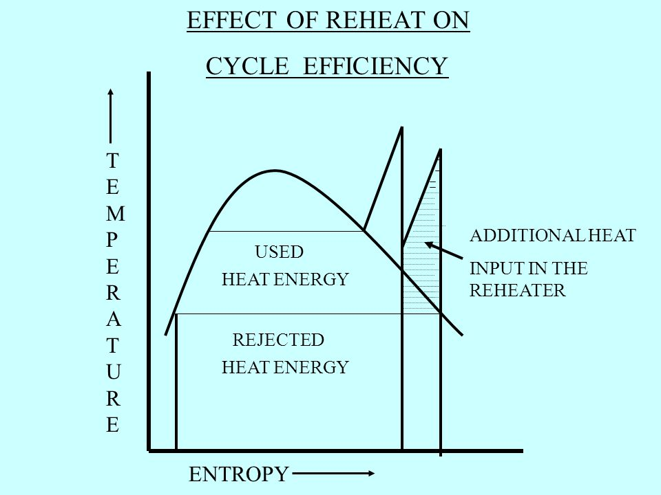 EFFECT OF REHEAT ON CYCLE EFFICIENCY TEMPERATURETEMPERATURE ENTROPY USED HEAT ENERGY ADDITIONAL HEAT INPUT IN THE REHEATER REJECTED HEAT ENERGY
