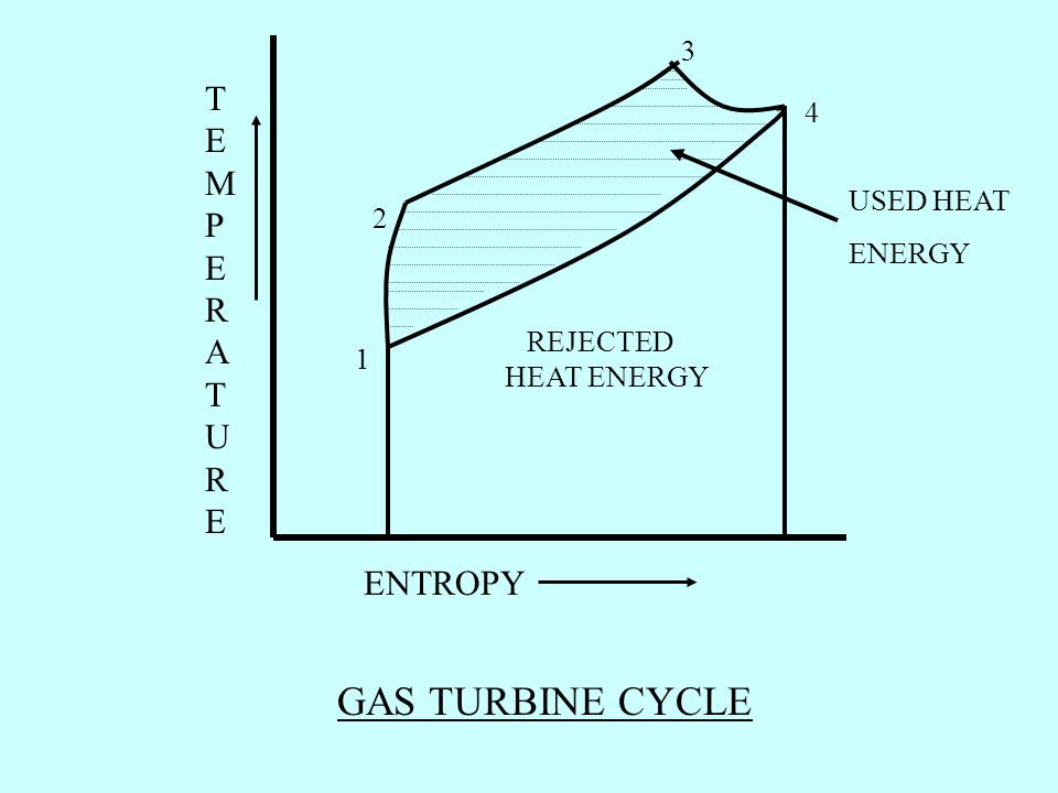 TEMPERATURETEMPERATURE ENTROPY 1 2 3 4 GAS TURBINE CYCLE USED HEAT ENERGY REJECTED HEAT ENERGY