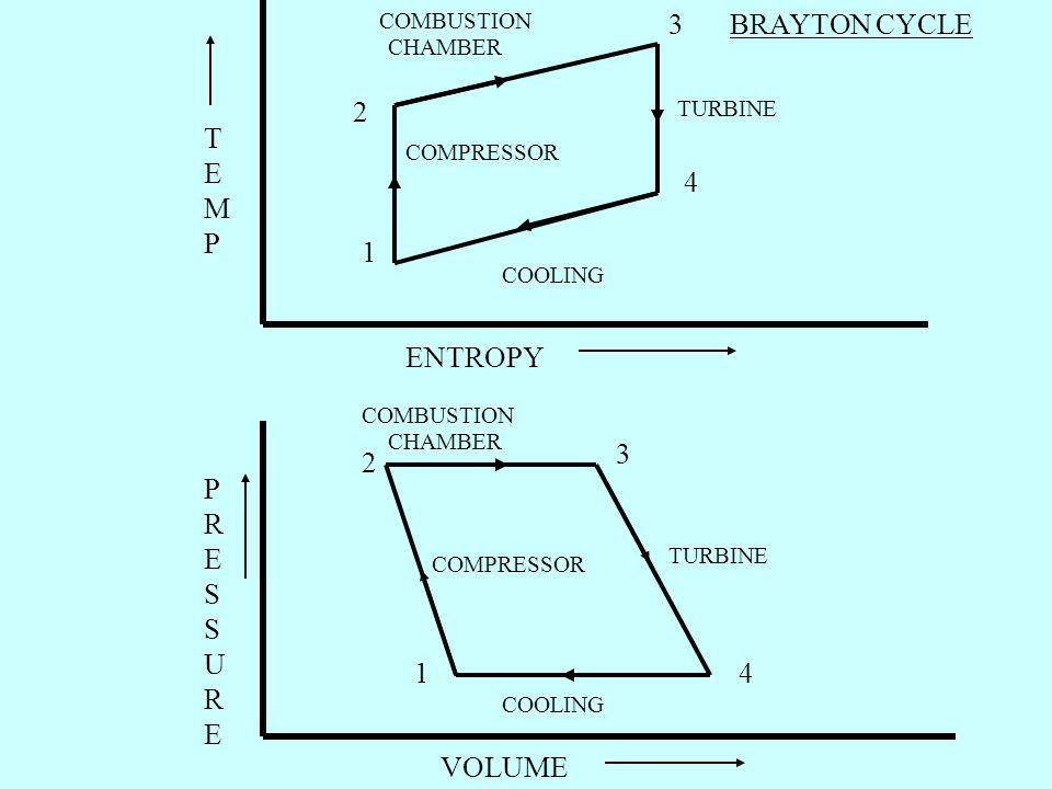 TURBINE COMPRESSOR COMBUSTION CHAMBER COOLING TEMPTEMP ENTROPY PRESSUREPRESSURE VOLUME COMBUSTION CHAMBER TURBINE COMPRESSOR COOLING BRAYTON CYCLE 1 2 3 4 1 2 3 4