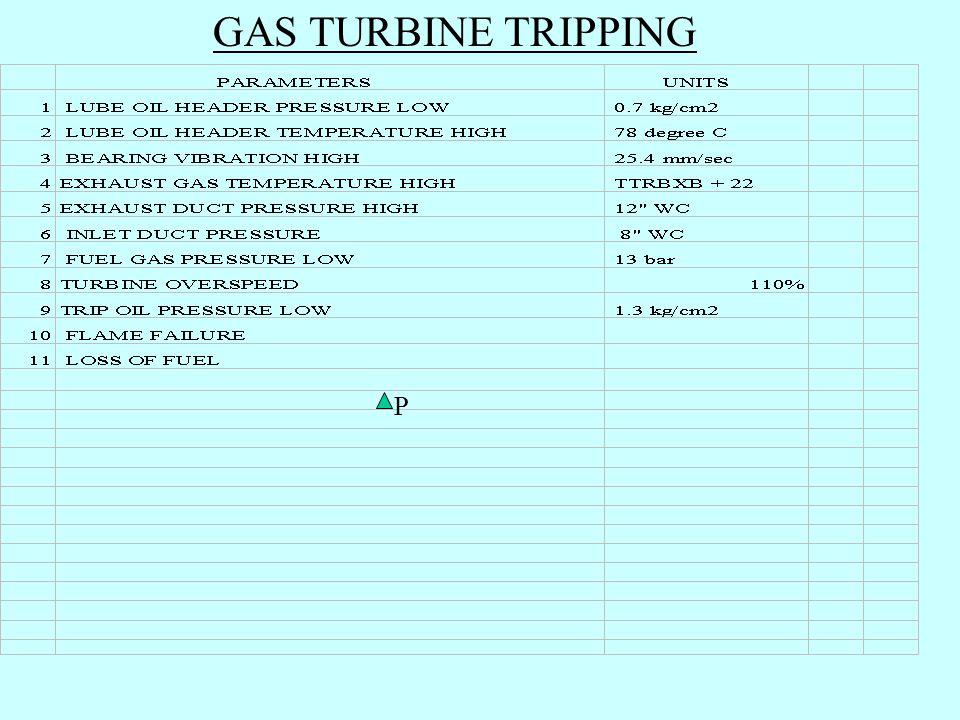 GAS TURBINE TRIPPING P