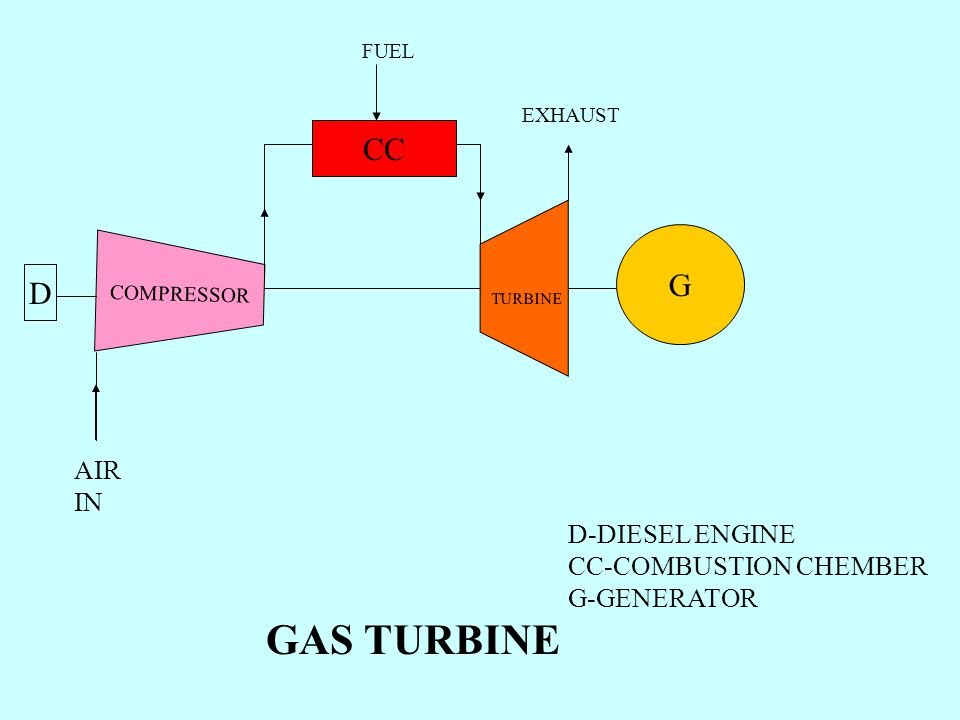 CC G D AIR IN D-DIESEL ENGINE CC-COMBUSTION CHEMBER G-GENERATOR TURBINE COMPRESSOR FUEL EXHAUST GAS TURBINE