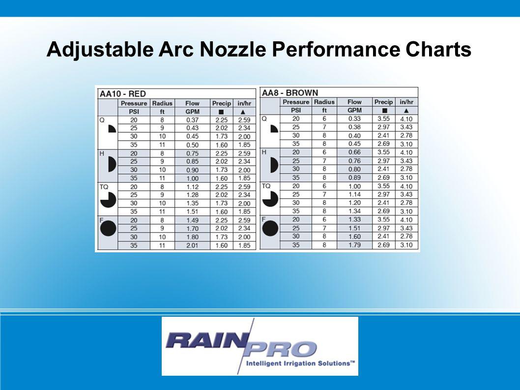 RAIN/PRO Adjustable Arc Nozzle Performance Charts