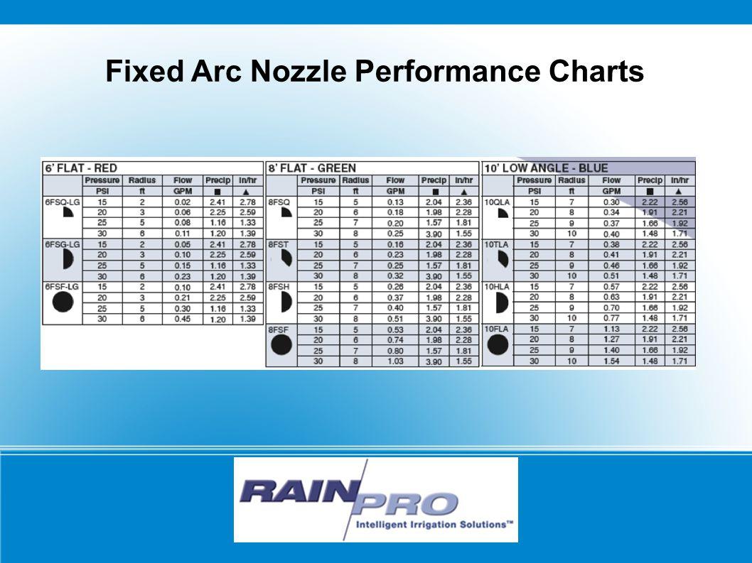 RAIN/PRO Fixed Arc Nozzle Performance Charts