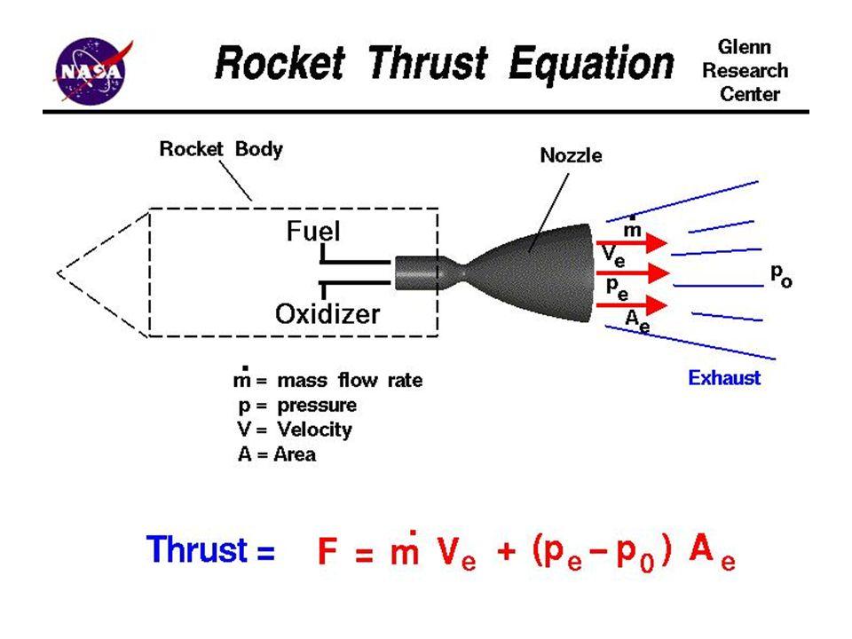 de Laval Rocket Nozzle